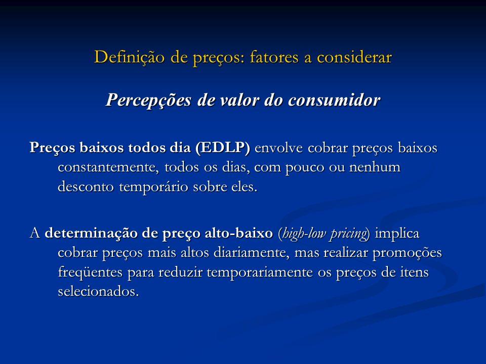 Definição de preços: fatores a considerar Percepções de valor do consumidor Preços baixos todos dia (EDLP) envolve cobrar preços baixos constantemente