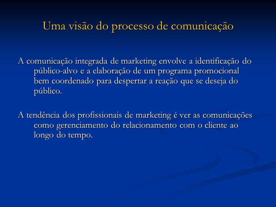 Uma visão do processo de comunicação A comunicação integrada de marketing envolve a identificação do público-alvo e a elaboração de um programa promoc