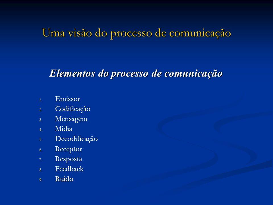 Uma visão do processo de comunicação Elementos do processo de comunicação 1. 1. Emissor 2. 2. Codificação 3. 3. Mensagem 4. 4. Mídia 5. 5. Decodificaç