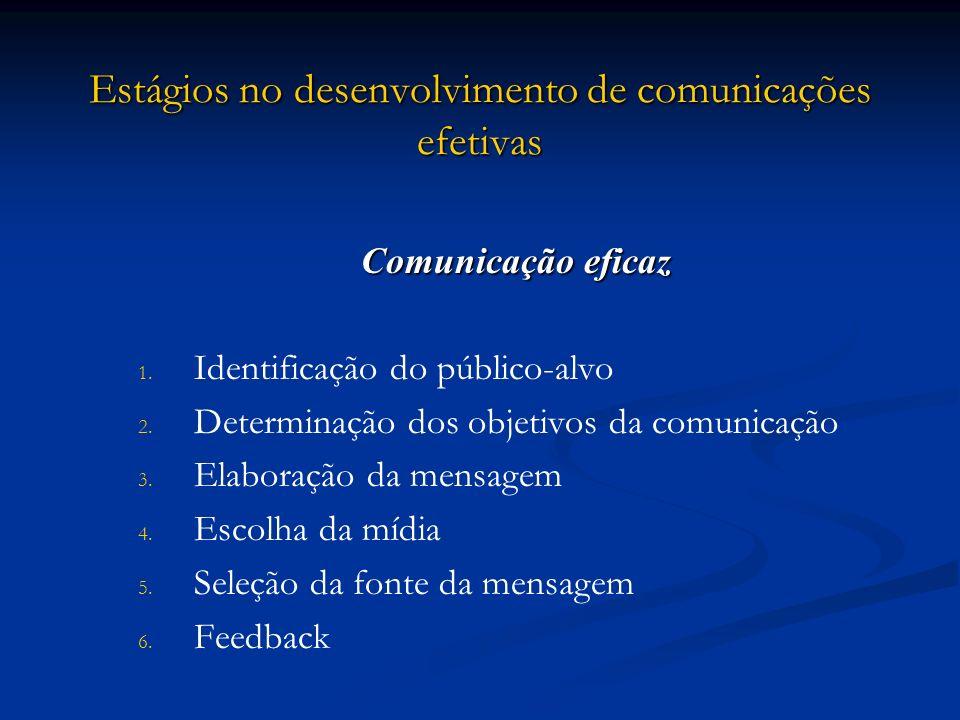 Estágios no desenvolvimento de comunicações efetivas Comunicação eficaz 1. 1. Identificação do público-alvo 2. 2. Determinação dos objetivos da comuni