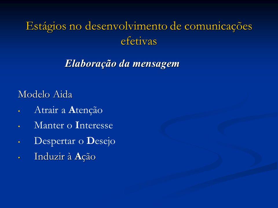 Estágios no desenvolvimento de comunicações efetivas Elaboração da mensagem Modelo Aida Atrair a Atenção Manter o Interesse Despertar o Desejo Induzir