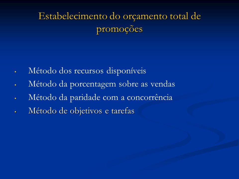 Estabelecimento do orçamento total de promoções Método dos recursos disponíveis Método da porcentagem sobre as vendas Método da paridade com a concorr