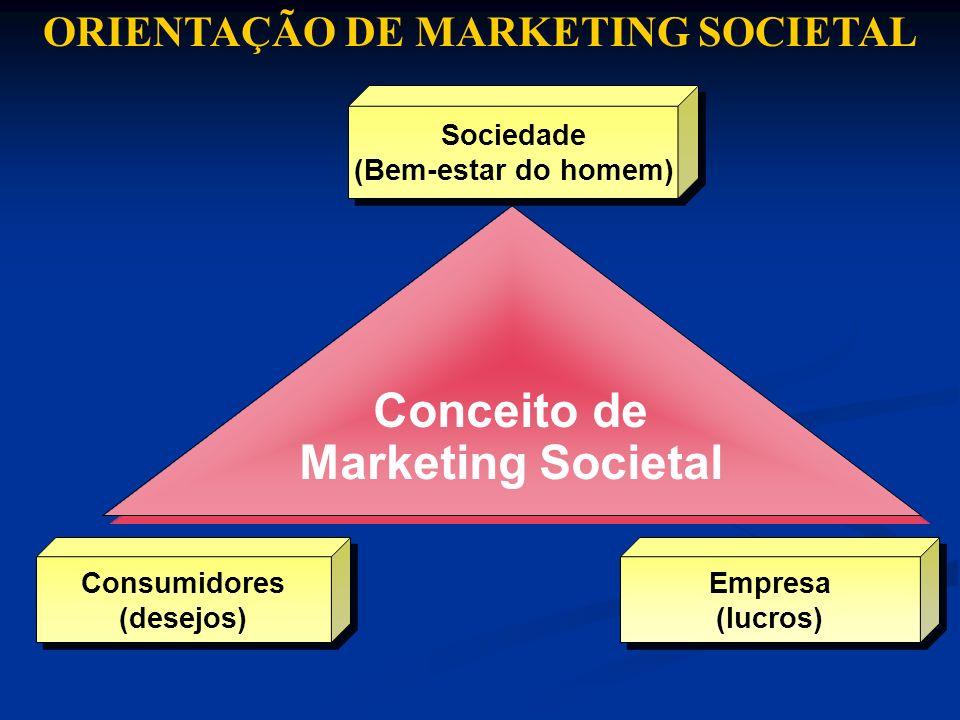 Sociedade (Bem-estar do homem) Sociedade (Bem-estar do homem) Consumidores (desejos) Consumidores (desejos) Empresa (lucros) Empresa (lucros) Conceito