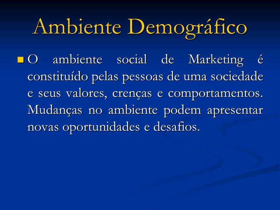 Ambiente Demográfico O ambiente social de Marketing é constituído pelas pessoas de uma sociedade e seus valores, crenças e comportamentos. Mudanças no