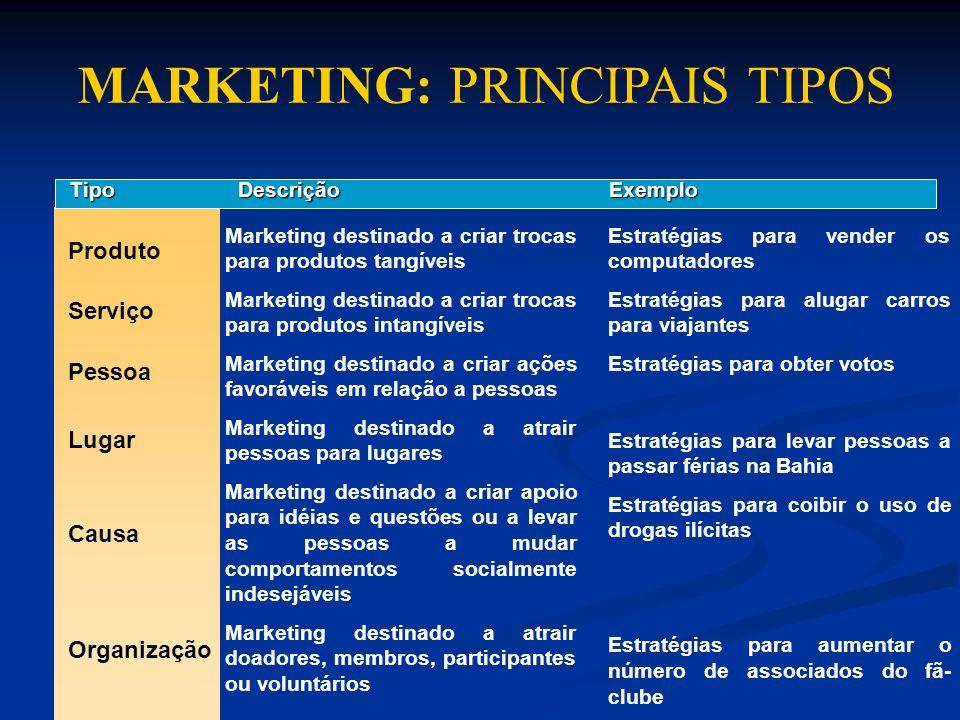 MARKETING: PRINCIPAIS TIPOS TipoDescriçãoExemplo Produto Marketing destinado a criar trocas para produtos tangíveis Marketing destinado a criar trocas