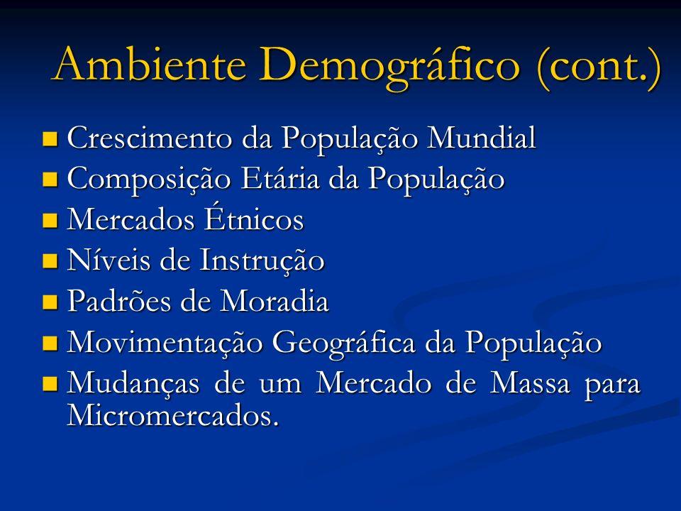 Ambiente Demográfico (cont.) Crescimento da População Mundial Crescimento da População Mundial Composição Etária da População Composição Etária da Pop