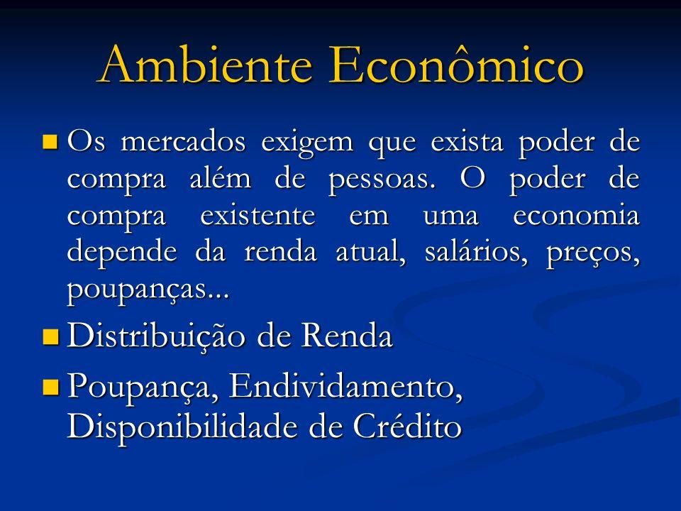 Ambiente Econômico Os mercados exigem que exista poder de compra além de pessoas. O poder de compra existente em uma economia depende da renda atual,