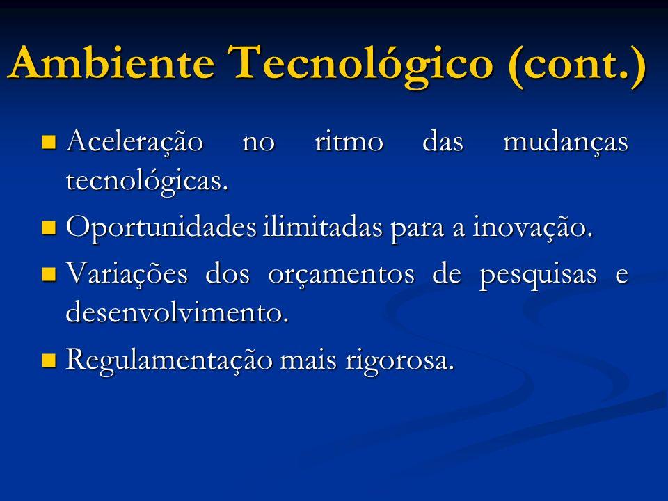 Ambiente Tecnológico (cont.) Aceleração no ritmo das mudanças tecnológicas. Aceleração no ritmo das mudanças tecnológicas. Oportunidades ilimitadas pa