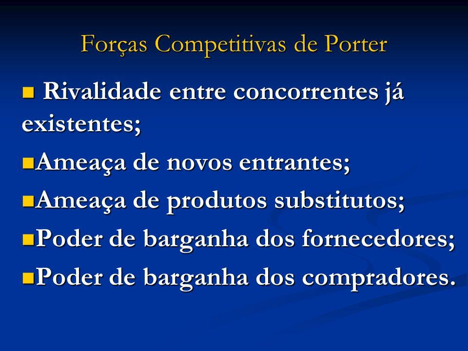 Forças Competitivas de Porter Rivalidade entre concorrentes já existentes; Rivalidade entre concorrentes já existentes; Ameaça de novos entrantes; Ame