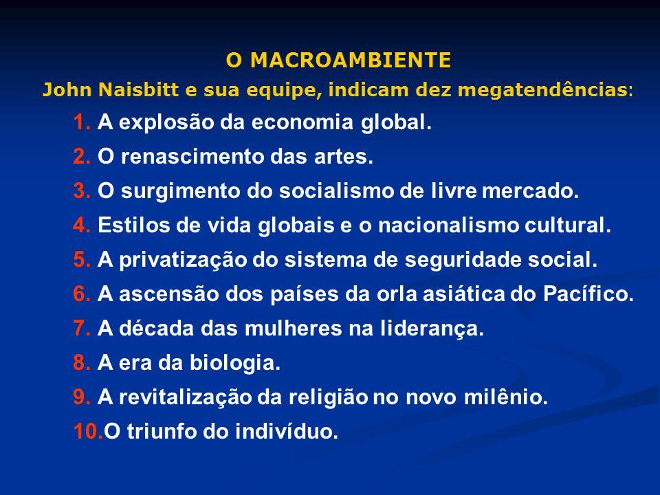 O MACROAMBIENTE John Naisbitt e sua equipe, indicam dez megatendências : 1.A explosão da economia global. 2.O renascimento das artes. 3.O surgimento d