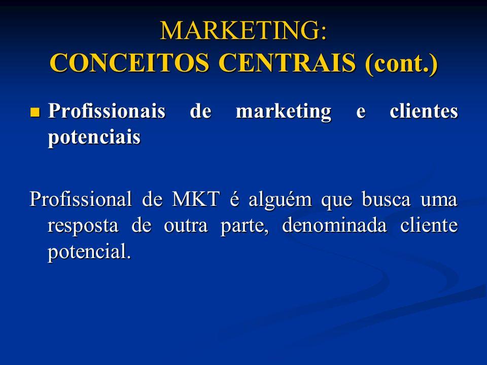 MARKETING: CONCEITOS CENTRAIS (cont.) Profissionais de marketing e clientes potenciais Profissionais de marketing e clientes potenciais Profissional d