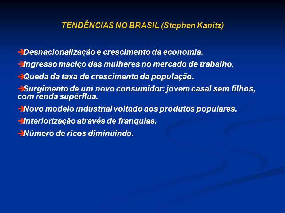 TENDÊNCIAS NO BRASIL (Stephen Kanitz) è Desnacionalização e crescimento da economia. è Ingresso maciço das mulheres no mercado de trabalho. è Queda da