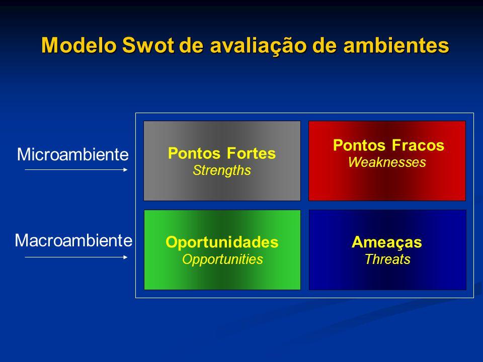 Pontos Fortes Strengths Pontos Fracos Weaknesses Ameaças Threats Oportunidades Opportunities Microambiente Macroambiente Modelo Swot de avaliação de a