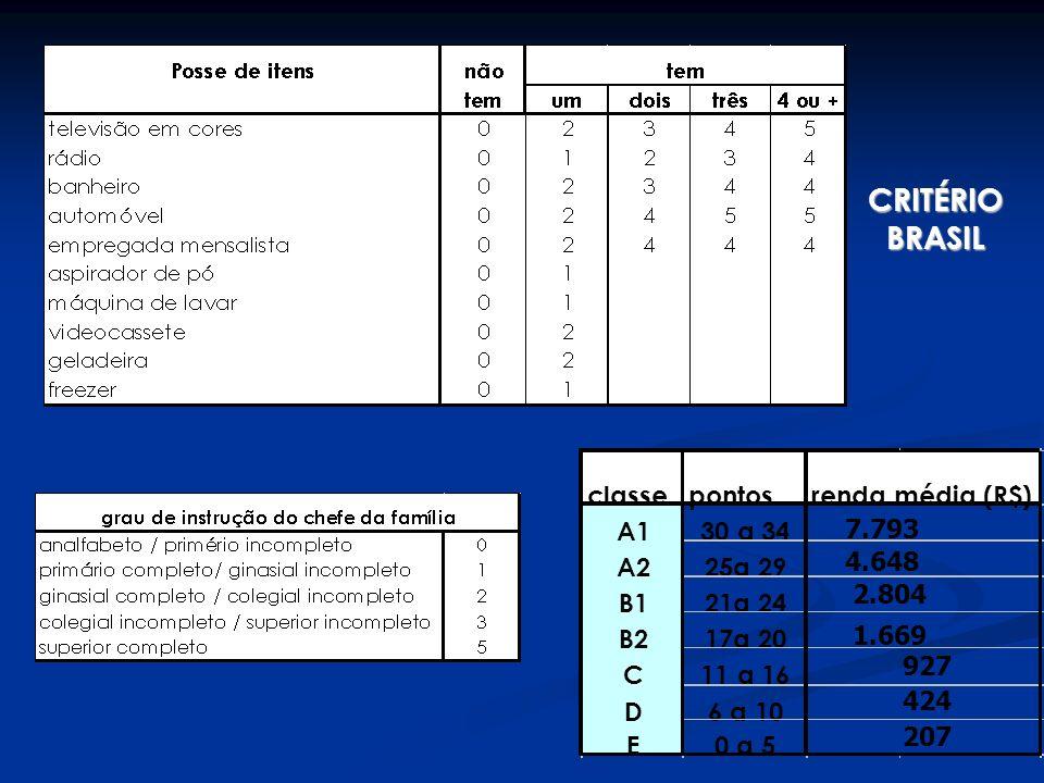 CRITÉRIO BRASIL classepontos A130 a 34 A225a 29 B121a 24 B217a 20 C11 a 16 D6 a 10 E0 a 5 207 927 renda média (R$) 7.793 4.648 2.804 1.669 424