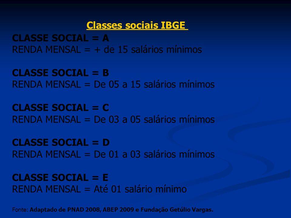 CLASSE SOCIAL = A RENDA MENSAL = + de 15 salários mínimos CLASSE SOCIAL = B RENDA MENSAL = De 05 a 15 salários mínimos CLASSE SOCIAL = C RENDA MENSAL