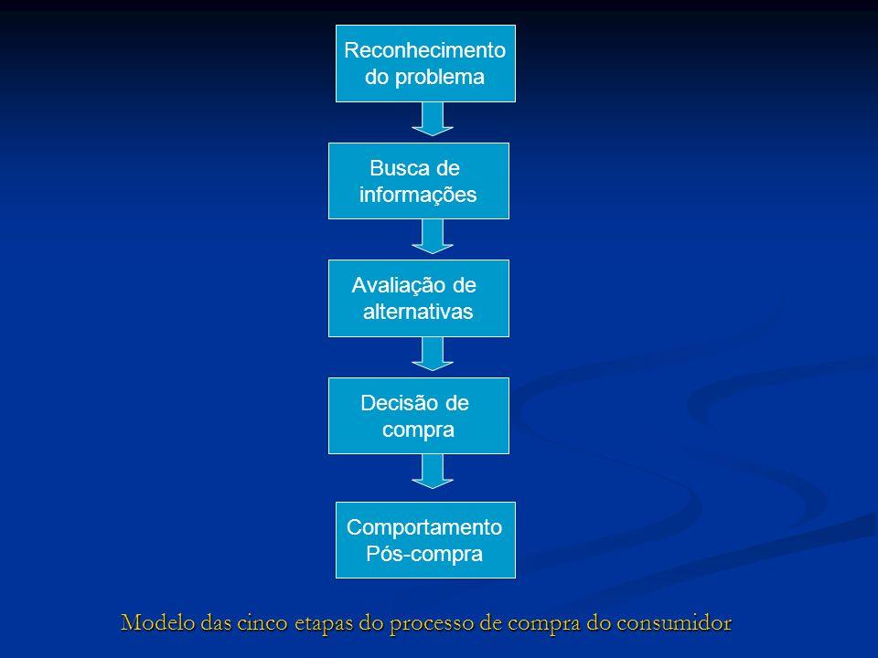 Reconhecimento do problema Busca de informações Avaliação de alternativas Decisão de compra Comportamento Pós-compra Modelo das cinco etapas do proces
