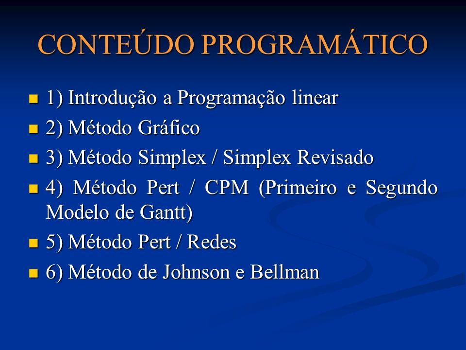CONTEÚDO PROGRAMÁTICO 1) Introdução a Programação linear 1) Introdução a Programação linear 2) Método Gráfico 2) Método Gráfico 3) Método Simplex / Simplex Revisado 3) Método Simplex / Simplex Revisado 4) Método Pert / CPM (Primeiro e Segundo Modelo de Gantt) 4) Método Pert / CPM (Primeiro e Segundo Modelo de Gantt) 5) Método Pert / Redes 5) Método Pert / Redes 6) Método de Johnson e Bellman 6) Método de Johnson e Bellman