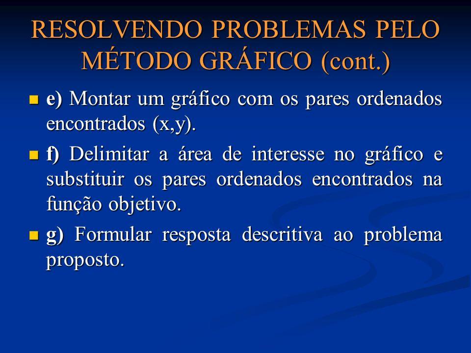 RESOLVENDO PROBLEMAS PELO MÉTODO GRÁFICO (cont.) e) Montar um gráfico com os pares ordenados encontrados (x,y). e) Montar um gráfico com os pares orde