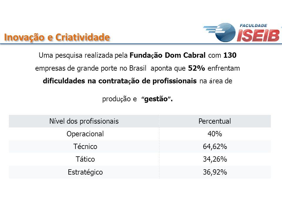 Inovação e Criatividade Uma pesquisa realizada pela Funda ç ão Dom Cabral com 130 empresas de grande porte no Brasil aponta que 52% enfrentam dificuld