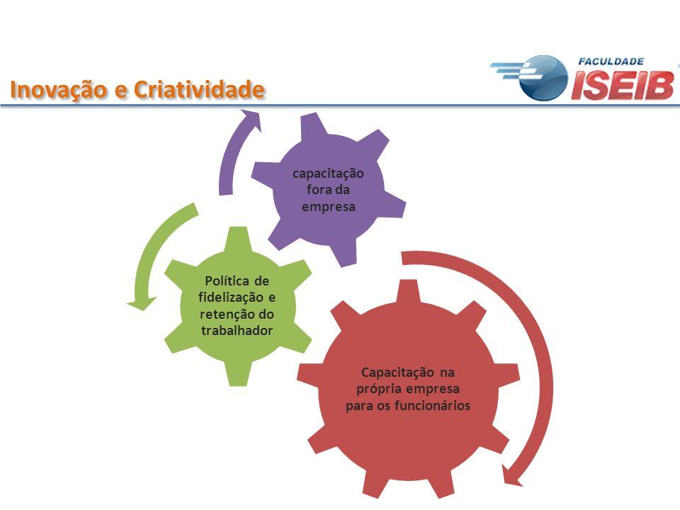 Inovação e Criatividade Capacitação na própria empresa para os funcionários Política de fidelização e retenção do trabalhador capacitação fora da empr