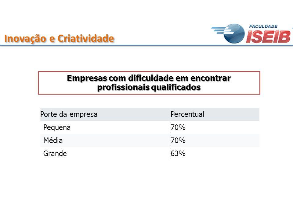 Inovação e Criatividade Porte da empresaPercentual Pequena70% Média70% Grande63% Empresas com dificuldade em encontrar profissionais qualificados