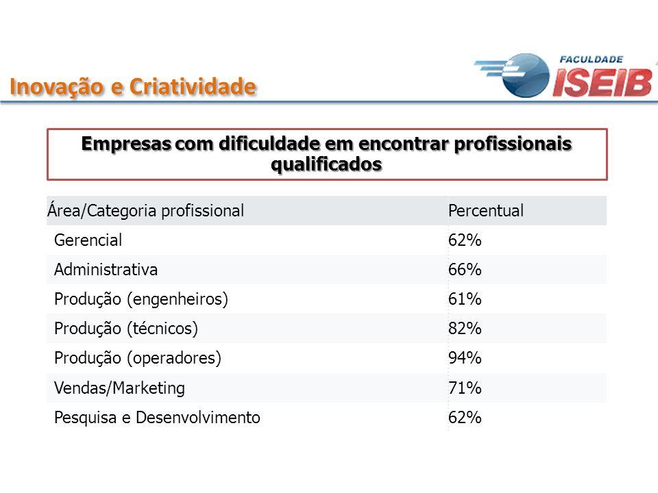 Inovação e Criatividade Área/Categoria profissionalPercentual Gerencial62% Administrativa66% Produção (engenheiros)61% Produção (técnicos)82% Produção
