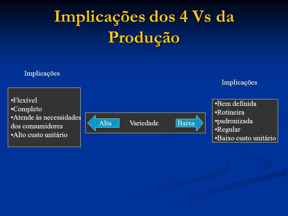 Implicações dos 4 Vs da Produção Flexível Completo Atende às necessidades dos consumidores Alto custo unitário Variedade Bem definida Rotineira padron