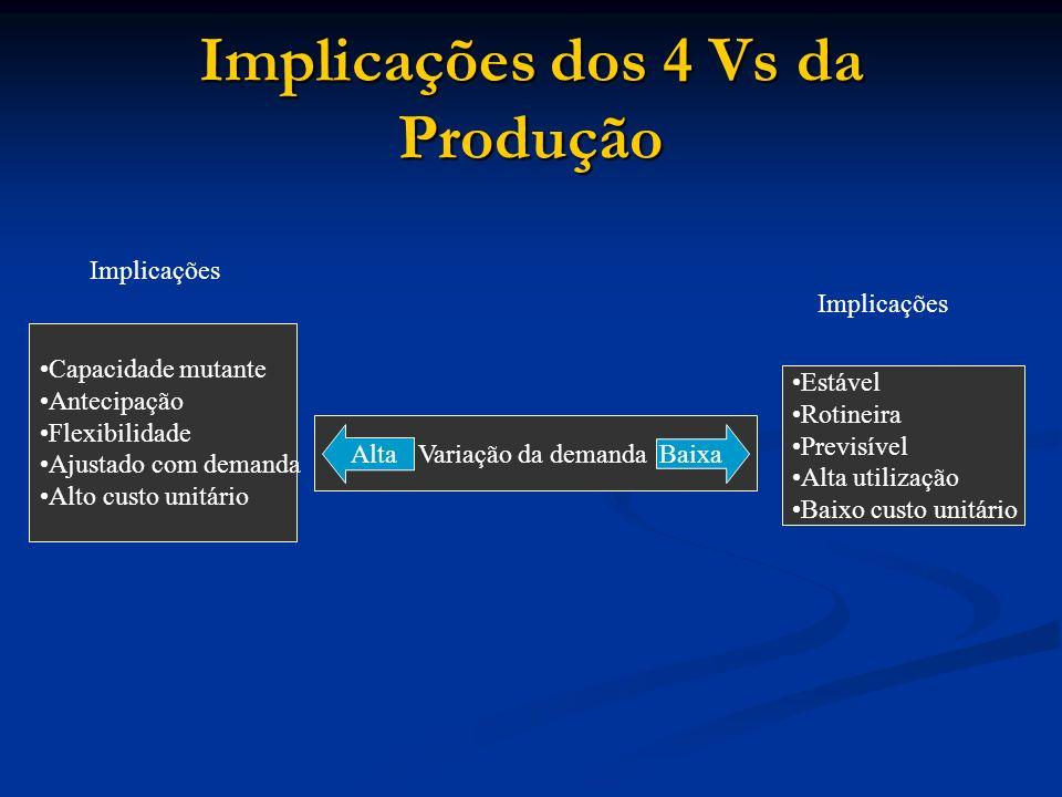 Implicações dos 4 Vs da Produção Capacidade mutante Antecipação Flexibilidade Ajustado com demanda Alto custo unitário Variação da demanda Estável Rot