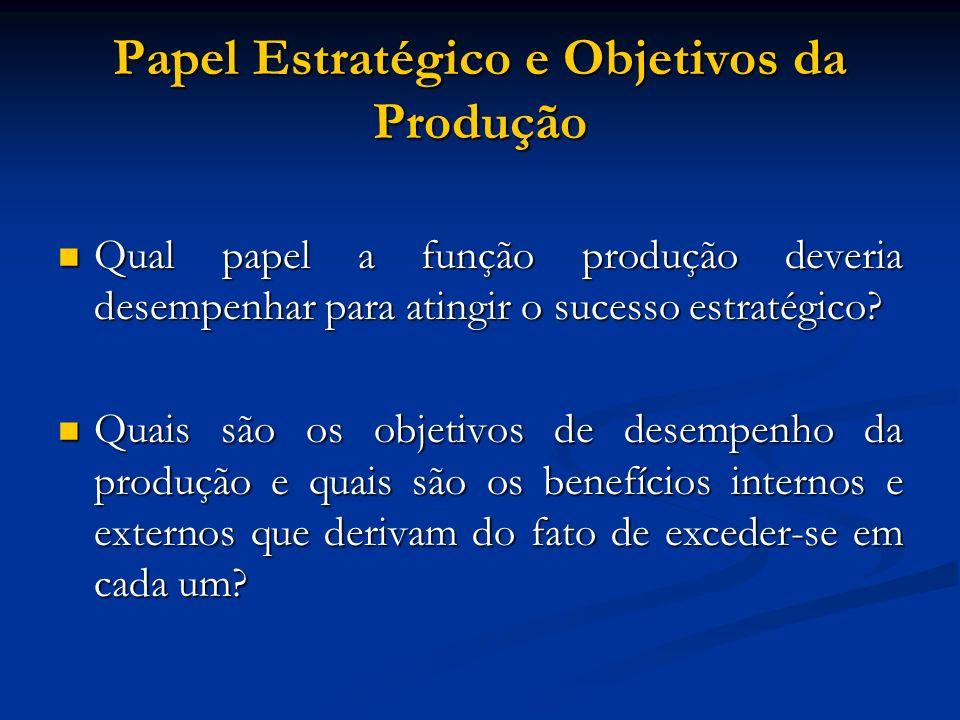 Papel Estratégico e Objetivos da Produção Qual papel a função produção deveria desempenhar para atingir o sucesso estratégico? Qual papel a função pro