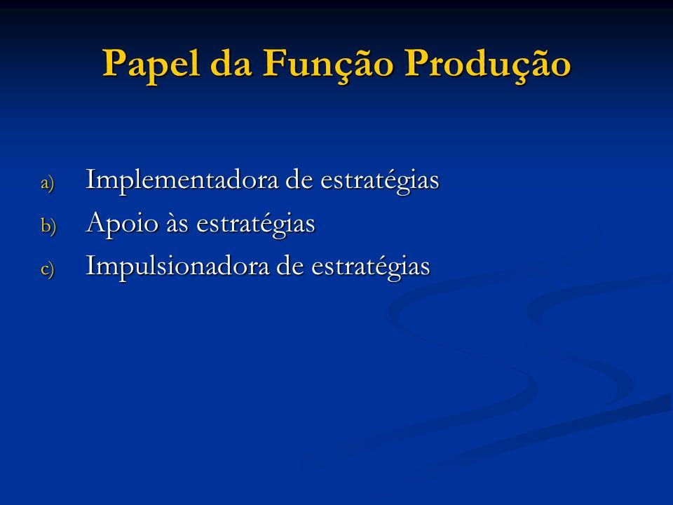 Papel da Função Produção a) Implementadora de estratégias b) Apoio às estratégias c) Impulsionadora de estratégias