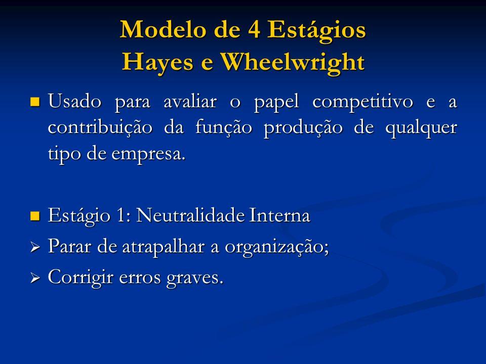 Modelo de 4 Estágios Hayes e Wheelwright Usado para avaliar o papel competitivo e a contribuição da função produção de qualquer tipo de empresa. Usado