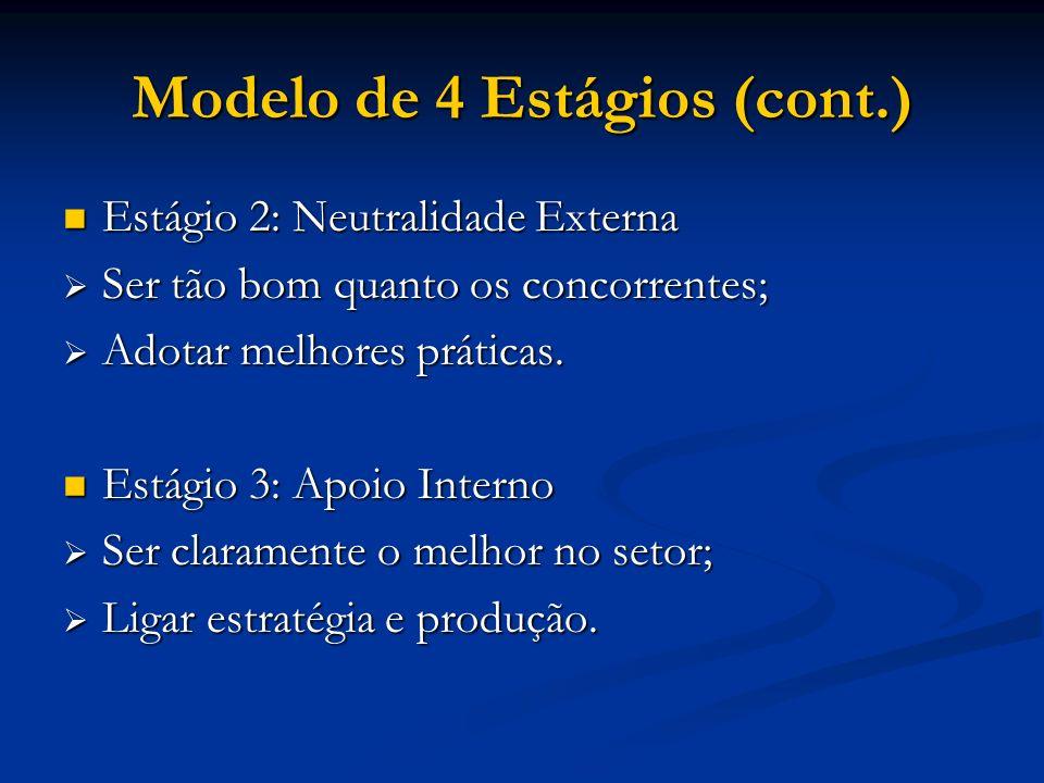 Modelo de 4 Estágios (cont.) Estágio 2: Neutralidade Externa Estágio 2: Neutralidade Externa Ser tão bom quanto os concorrentes; Ser tão bom quanto os