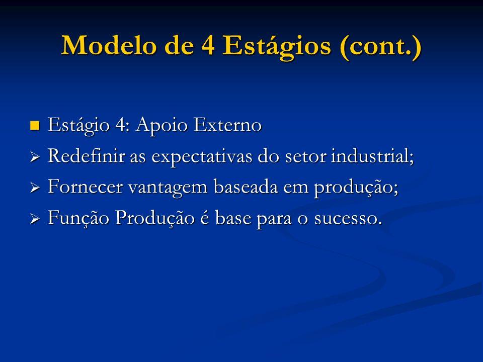 Modelo de 4 Estágios (cont.) Estágio 4: Apoio Externo Estágio 4: Apoio Externo Redefinir as expectativas do setor industrial; Redefinir as expectativa