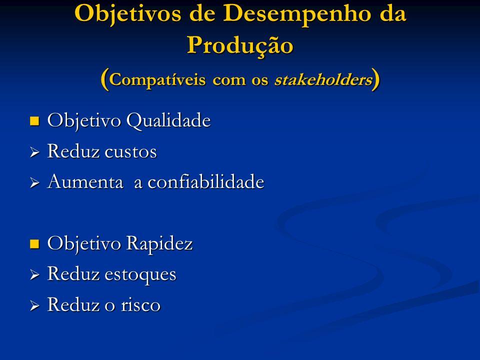 Objetivos de Desempenho da Produção ( Compatíveis com os stakeholders ) Objetivo Qualidade Objetivo Qualidade Reduz custos Reduz custos Aumenta a conf