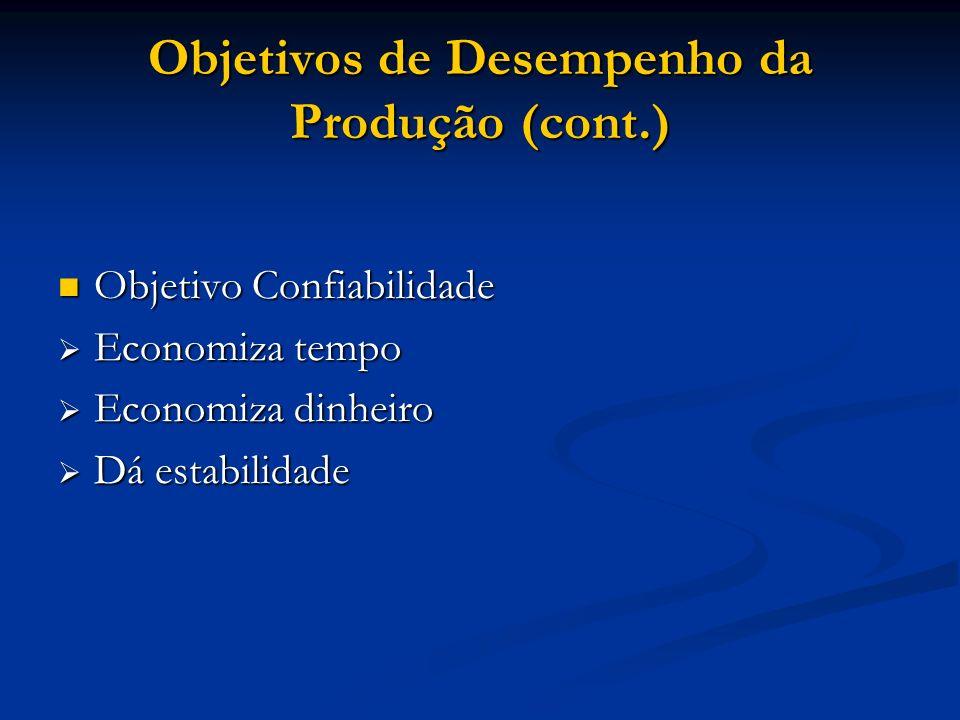 Objetivos de Desempenho da Produção (cont.) Objetivo Confiabilidade Objetivo Confiabilidade Economiza tempo Economiza tempo Economiza dinheiro Economi