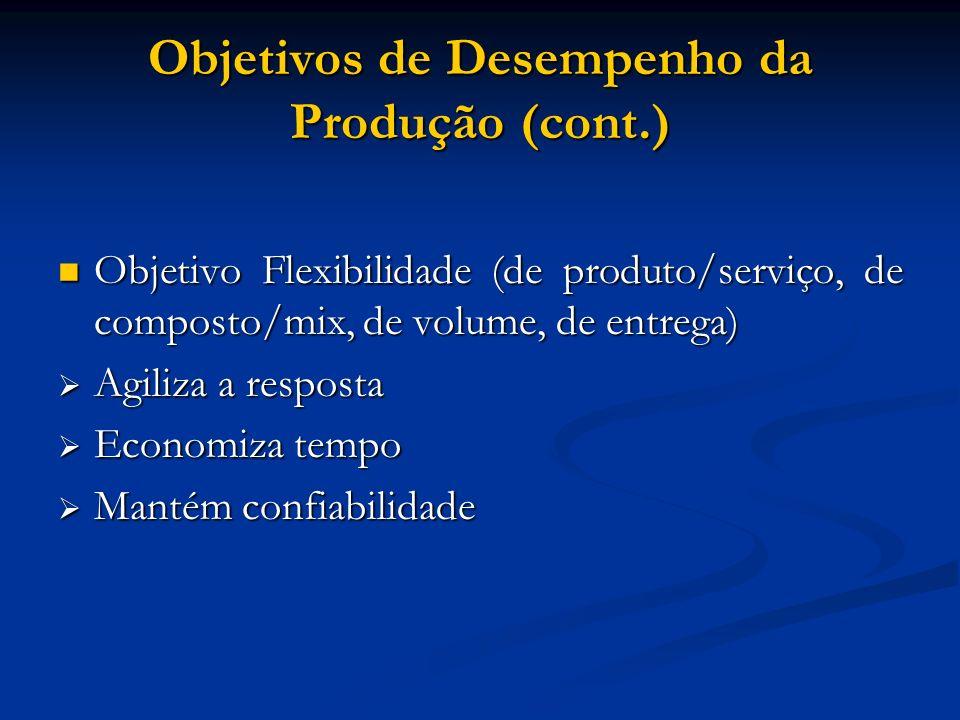 Objetivos de Desempenho da Produção (cont.) Objetivo Flexibilidade (de produto/serviço, de composto/mix, de volume, de entrega) Objetivo Flexibilidade
