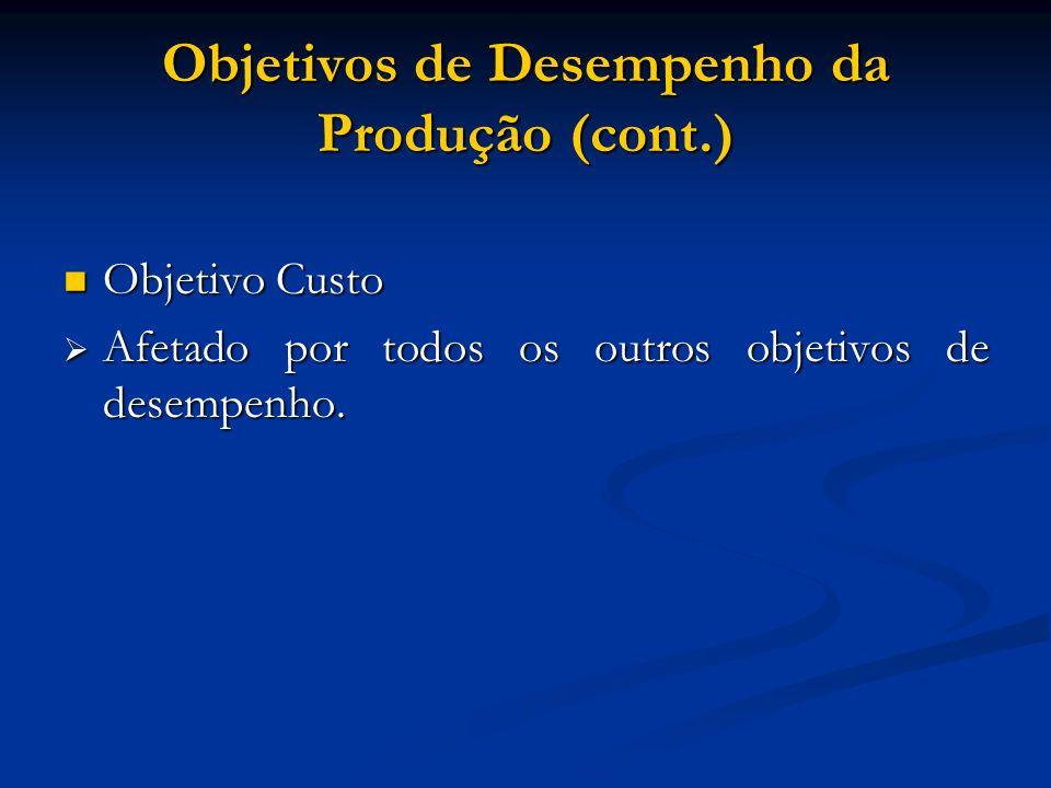 Objetivos de Desempenho da Produção (cont.) Objetivo Custo Objetivo Custo Afetado por todos os outros objetivos de desempenho. Afetado por todos os ou
