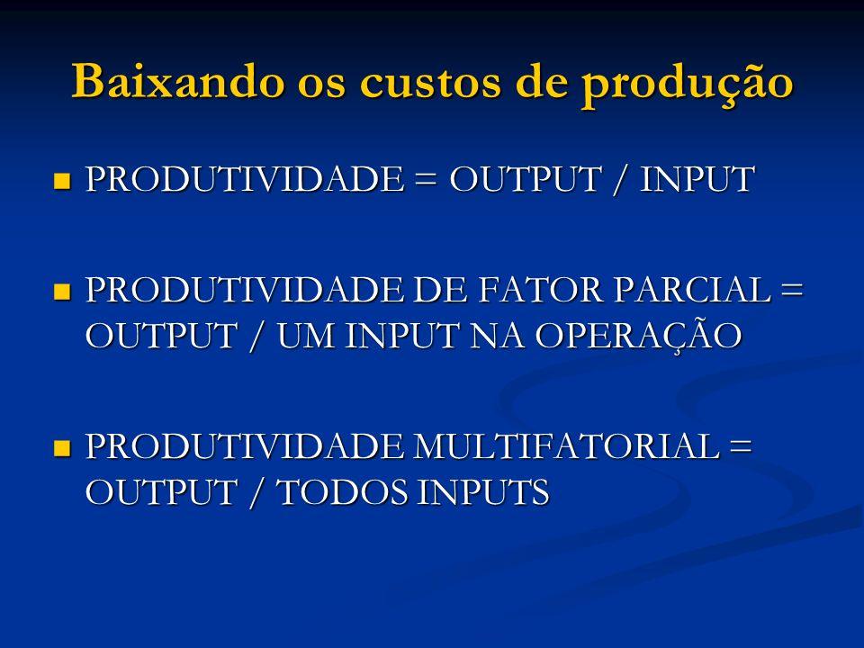Baixando os custos de produção PRODUTIVIDADE = OUTPUT / INPUT PRODUTIVIDADE = OUTPUT / INPUT PRODUTIVIDADE DE FATOR PARCIAL = OUTPUT / UM INPUT NA OPE