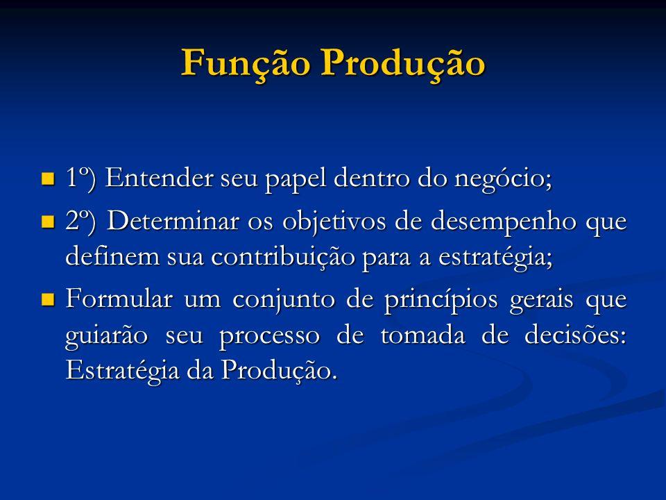 Função Produção 1º) Entender seu papel dentro do negócio; 1º) Entender seu papel dentro do negócio; 2º) Determinar os objetivos de desempenho que defi