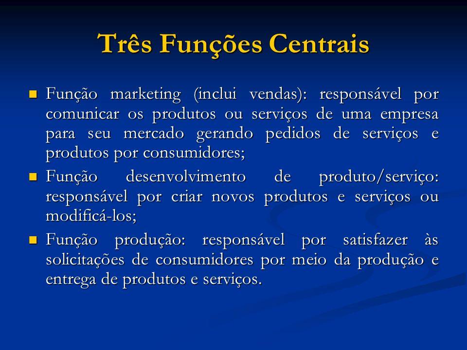 Três Funções Centrais Função marketing (inclui vendas): responsável por comunicar os produtos ou serviços de uma empresa para seu mercado gerando pedi