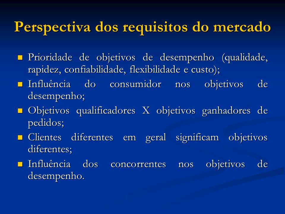 Perspectiva dos requisitos do mercado Prioridade de objetivos de desempenho (qualidade, rapidez, confiabilidade, flexibilidade e custo); Prioridade de