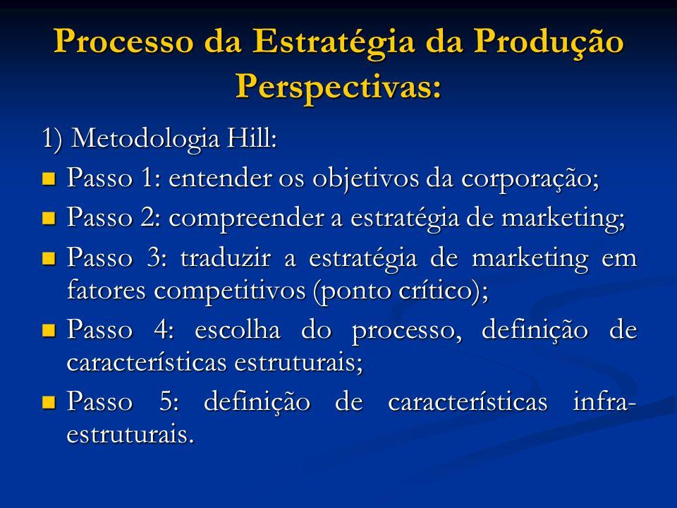 Processo da Estratégia da Produção Perspectivas: 1) Metodologia Hill: Passo 1: entender os objetivos da corporação; Passo 1: entender os objetivos da