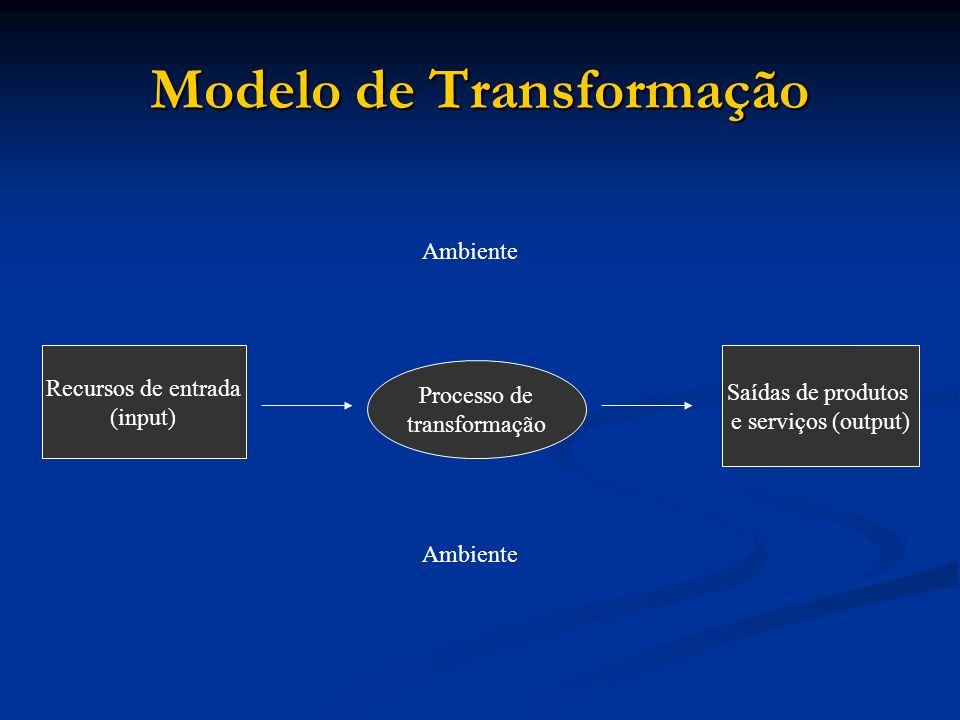 Modelo de Transformação Saídas de produtos e serviços (output) Recursos de entrada (input) Processo de transformação Ambiente