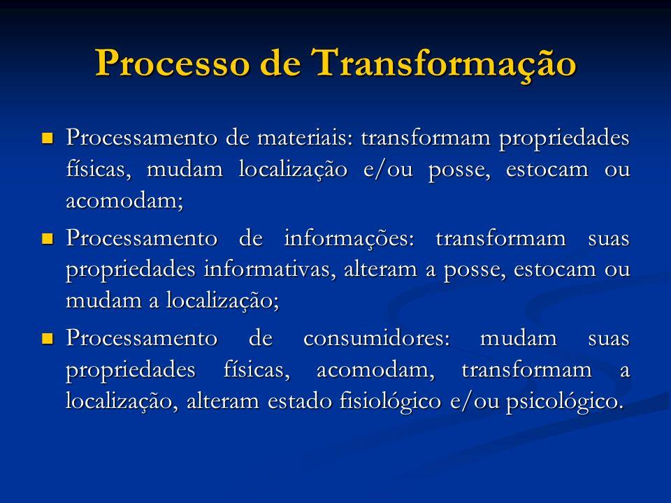 Processo de Transformação Processamento de materiais: transformam propriedades físicas, mudam localização e/ou posse, estocam ou acomodam; Processamen