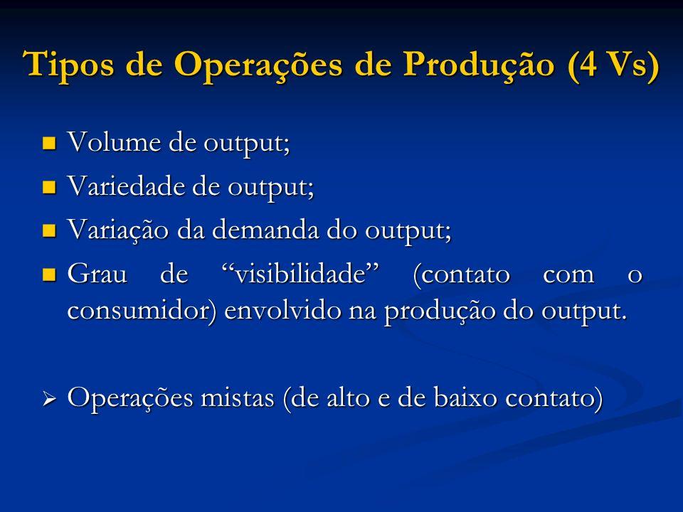 Tipos de Operações de Produção (4 Vs) Volume de output; Volume de output; Variedade de output; Variedade de output; Variação da demanda do output; Var