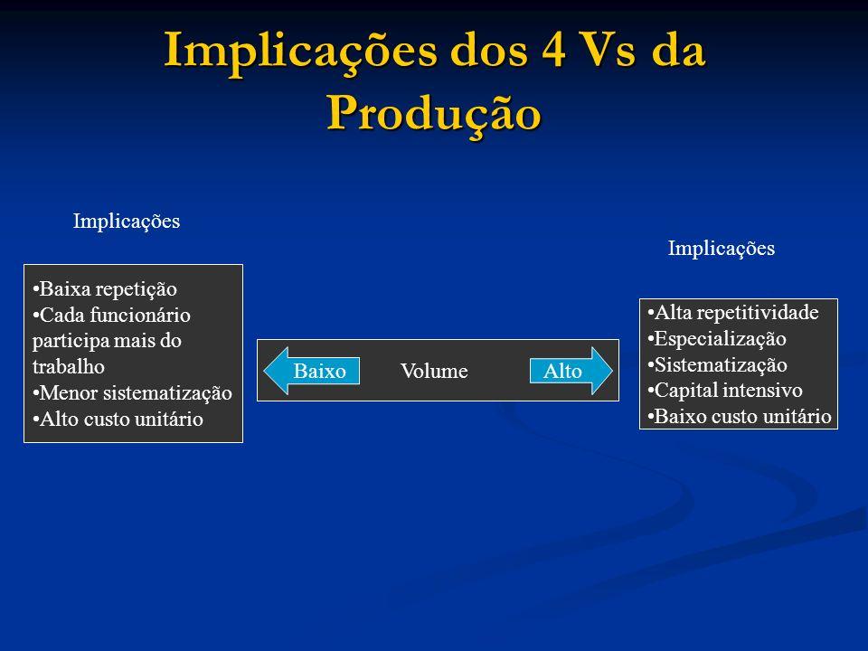 Implicações dos 4 Vs da Produção Baixa repetição Cada funcionário participa mais do trabalho Menor sistematização Alto custo unitário Volume Alta repe