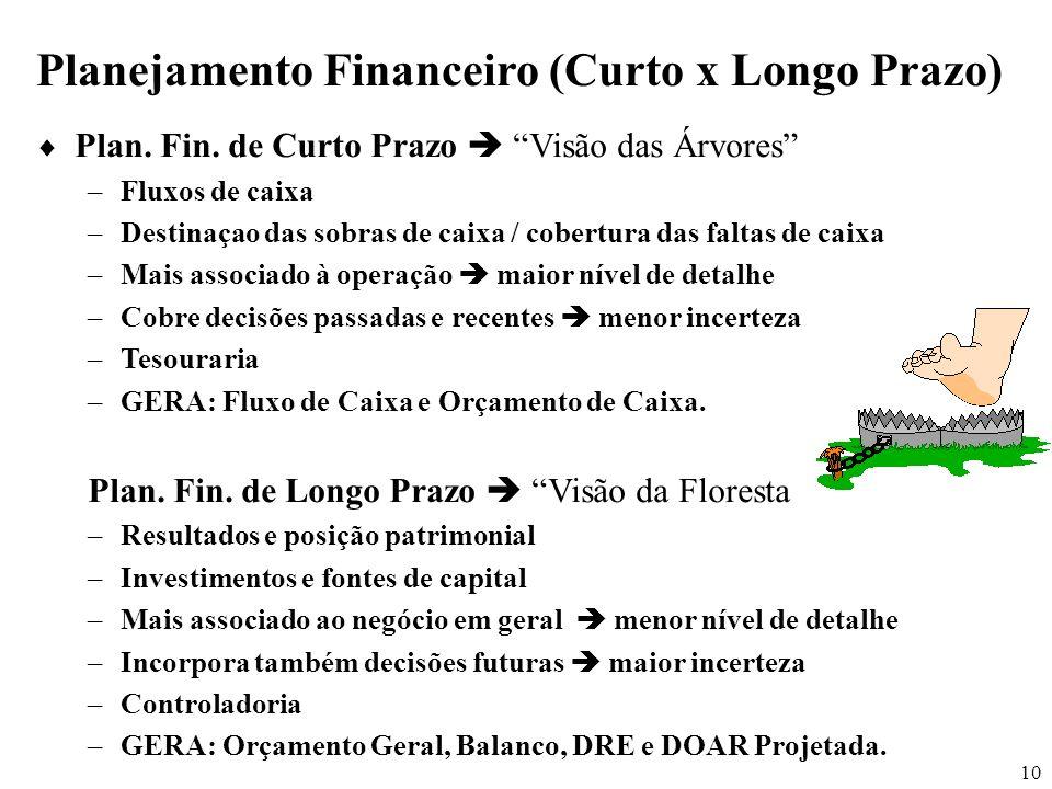 10 Planejamento Financeiro (Curto x Longo Prazo) Plan. Fin. de Curto Prazo Visão das Árvores –Fluxos de caixa –Destinaçao das sobras de caixa / cobert