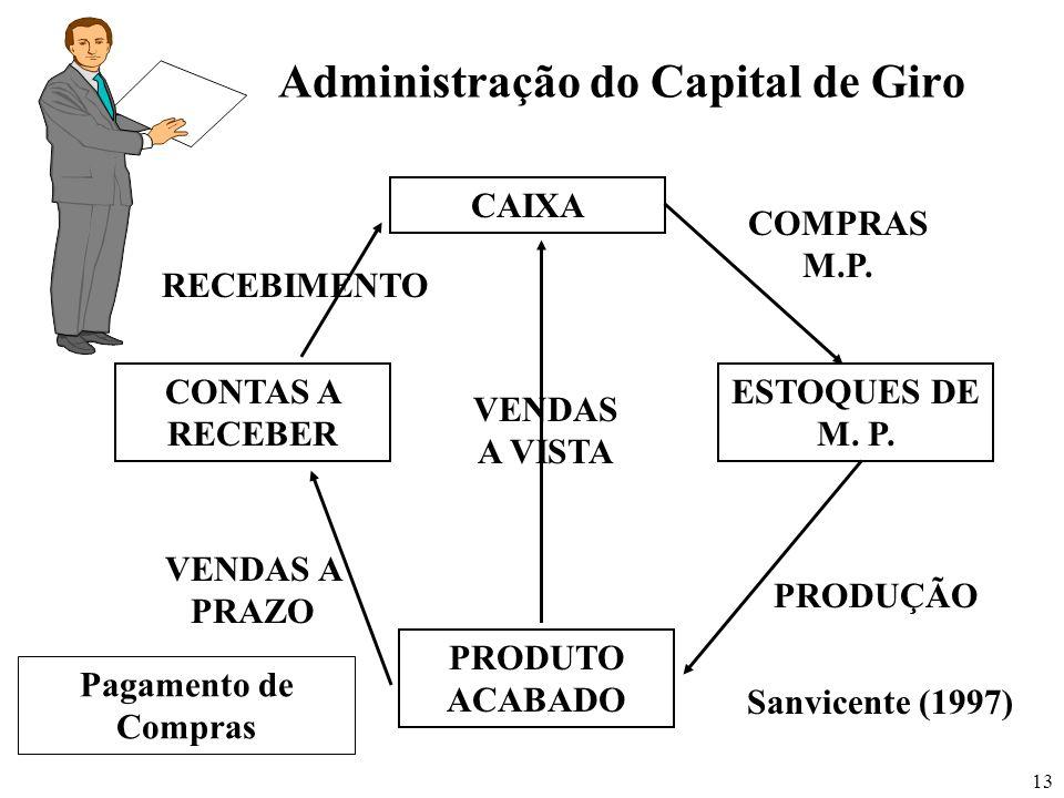 13 Administração do Capital de Giro CAIXA CONTAS A RECEBER ESTOQUES DE M. P. PRODUTO ACABADO COMPRAS M.P. PRODUÇÃO VENDAS A PRAZO RECEBIMENTO VENDAS A