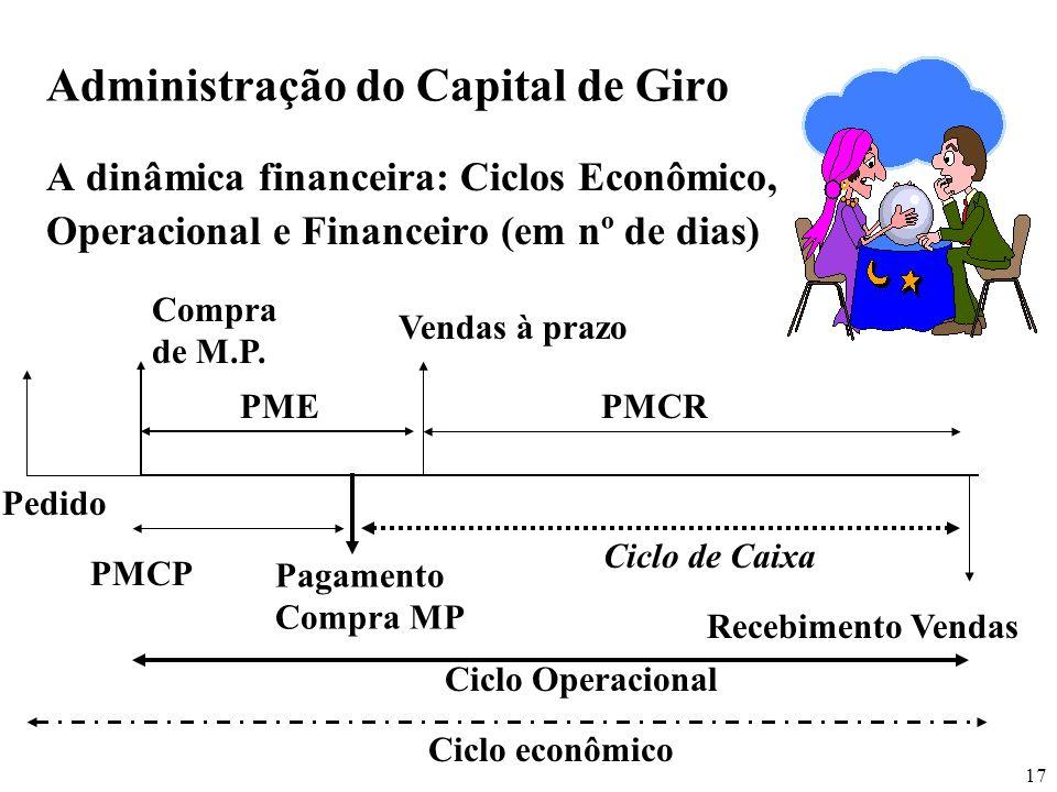 17 Administração do Capital de Giro A dinâmica financeira: Ciclos Econômico, Operacional e Financeiro (em nº de dias) Compra de M.P. Vendas à prazo PM