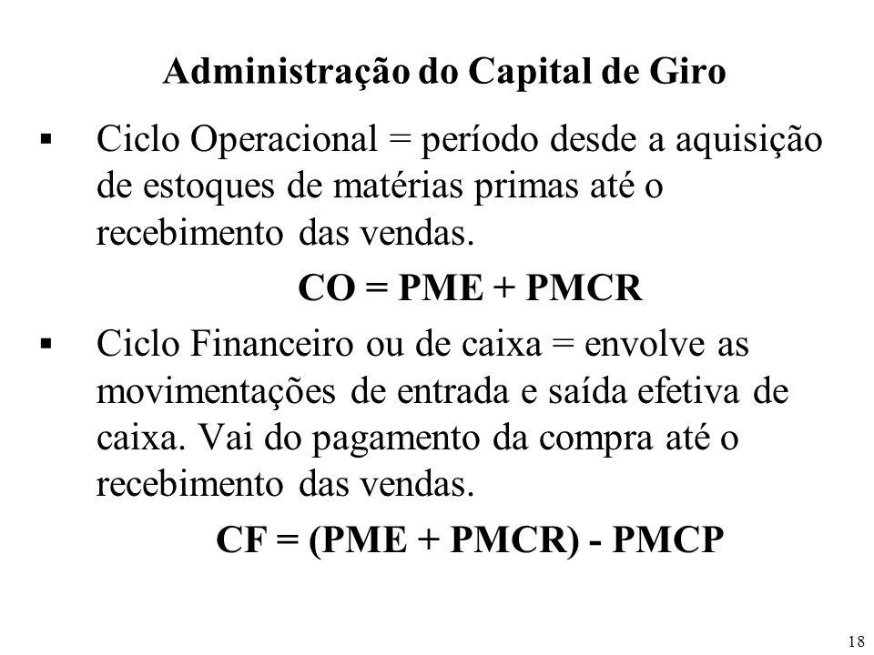 18 Administração do Capital de Giro Ciclo Operacional = período desde a aquisição de estoques de matérias primas até o recebimento das vendas. CO = PM